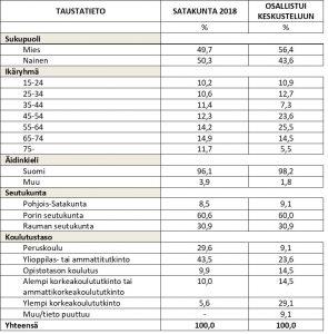 Taulukko, jossa kuvataan Satakunnan väestön sekä kansalaiskeskustelun osallistujien jakautumista prosentuaalisesti sukupuolen, iän, äidinkielen, asuinpaikan ja koulutustason mukaan.